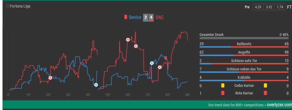 4:2-Sieg bei Senica: Das letzte Spiel des heutigen LASK-Gegners