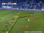 Detaillierte Analyse von Pep Guardiolas Trainingseinheit (3) – Guardiolas Coaching