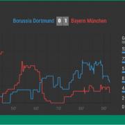 Live Trends mit OVERLYZER – Das neue Big Data Projekt für Fußballfans!