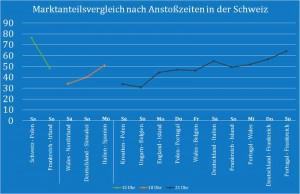 _Marktanteilsvergleiche_nach_Anstosszeiten_CH