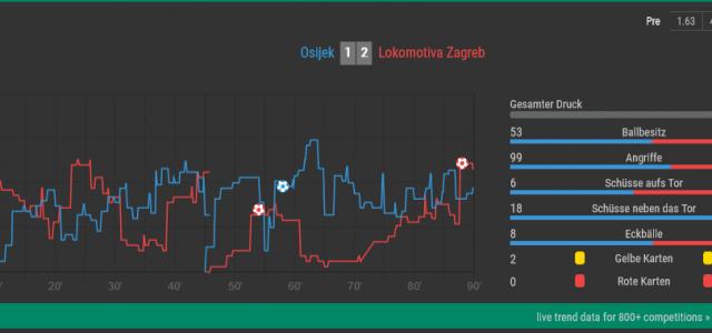 Kaum dauerhafte Dominanz: Die Matchverläufe von Lokomotiva Zagreb 2020